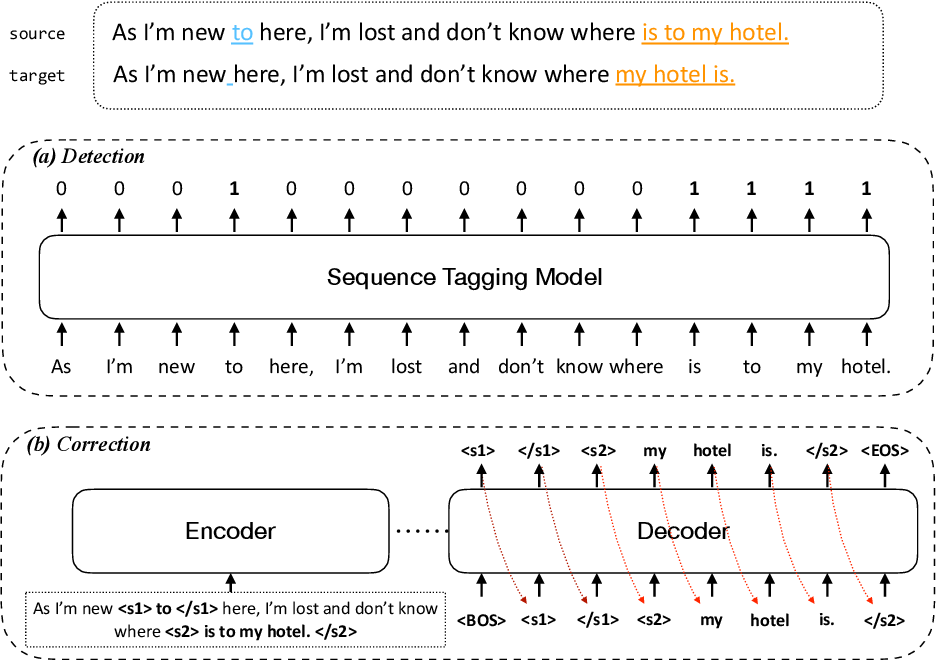 Figure 1 for Improving the Efficiency of Grammatical Error Correction with Erroneous Span Detection and Correction