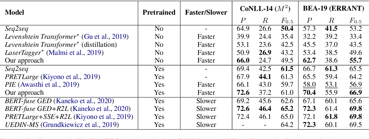 Figure 2 for Improving the Efficiency of Grammatical Error Correction with Erroneous Span Detection and Correction