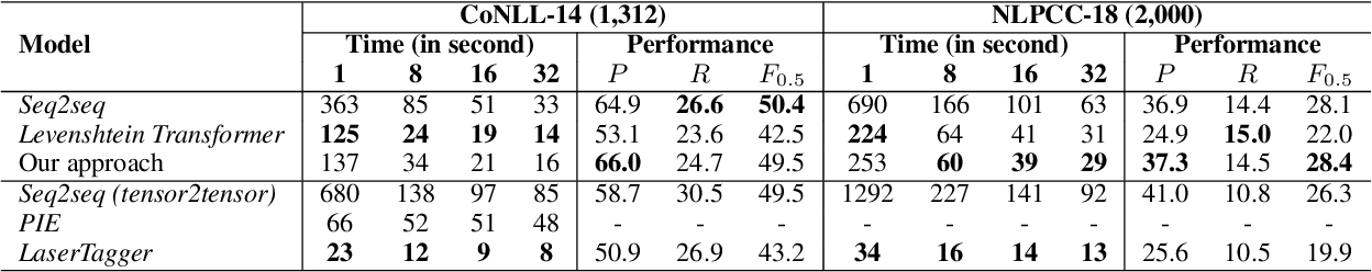 Figure 3 for Improving the Efficiency of Grammatical Error Correction with Erroneous Span Detection and Correction
