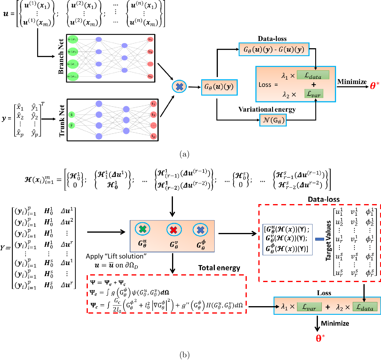 Figure 1 for A physics-informed variational DeepONet for predicting the crack path in brittle materials
