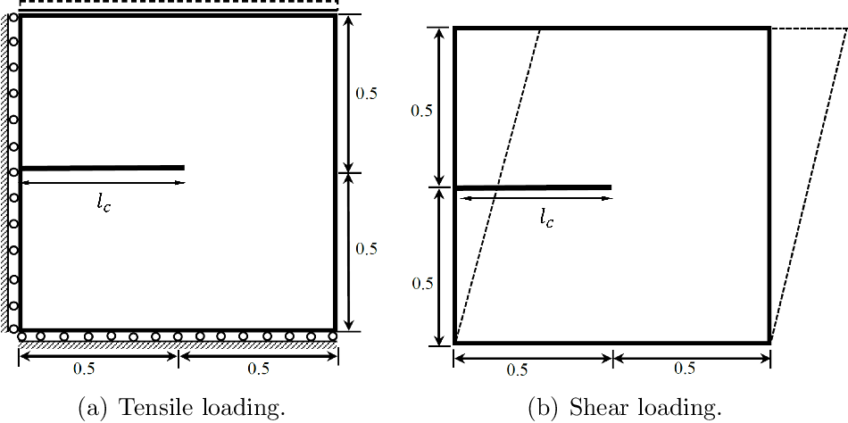 Figure 2 for A physics-informed variational DeepONet for predicting the crack path in brittle materials