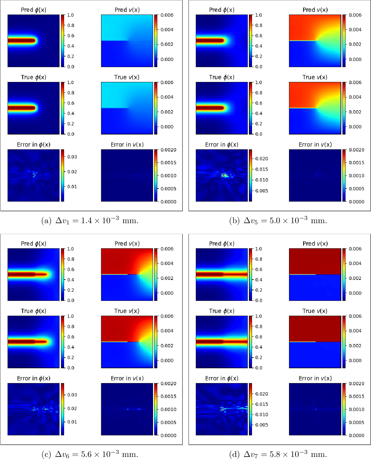 Figure 3 for A physics-informed variational DeepONet for predicting the crack path in brittle materials