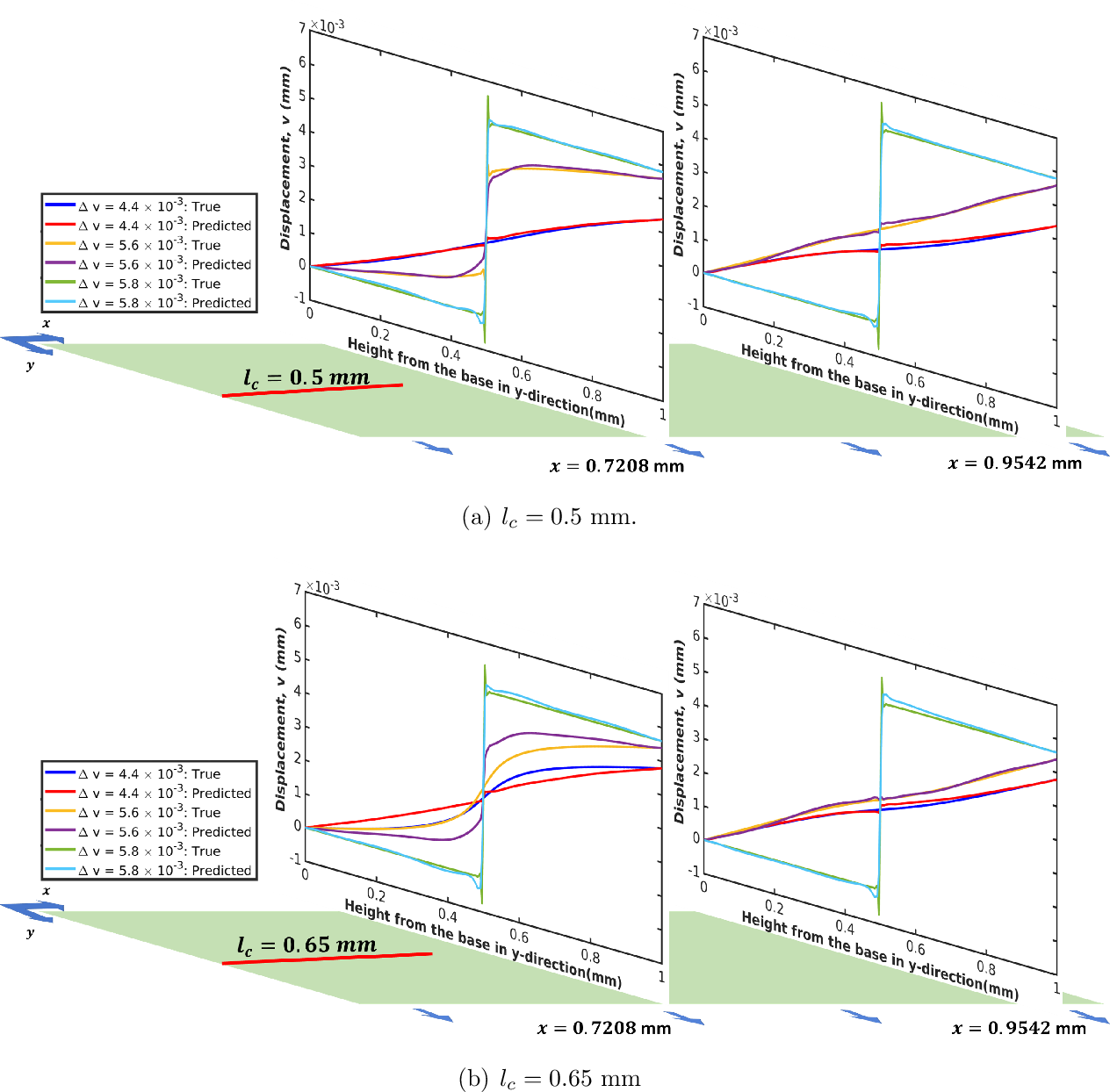Figure 4 for A physics-informed variational DeepONet for predicting the crack path in brittle materials