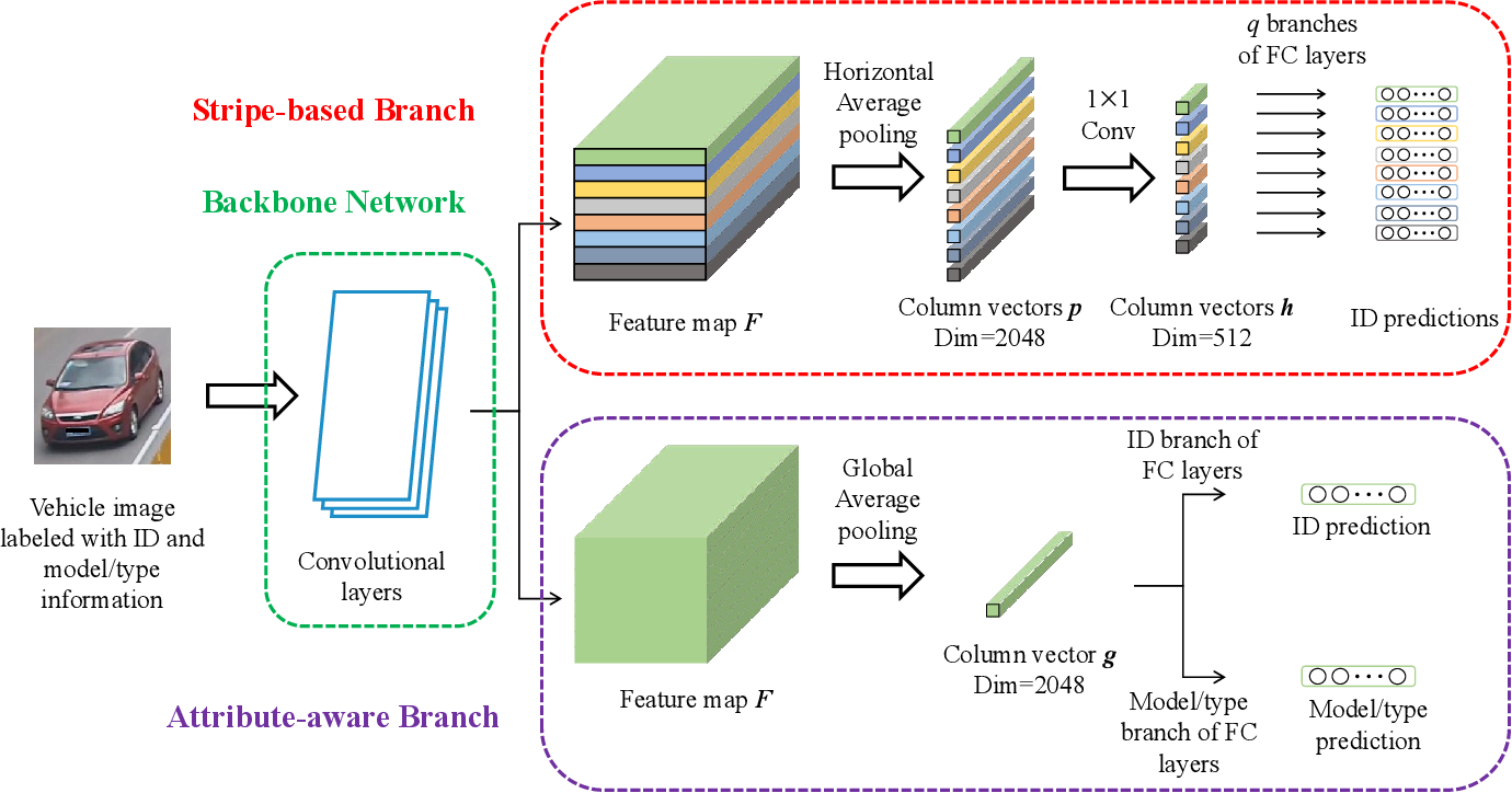 Figure 2 for Stripe-based and Attribute-aware Network: A Two-Branch Deep Model for Vehicle Re-identification