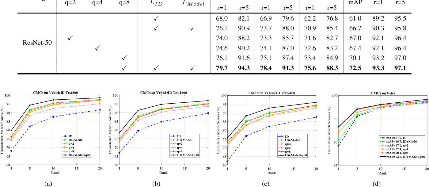 Figure 4 for Stripe-based and Attribute-aware Network: A Two-Branch Deep Model for Vehicle Re-identification