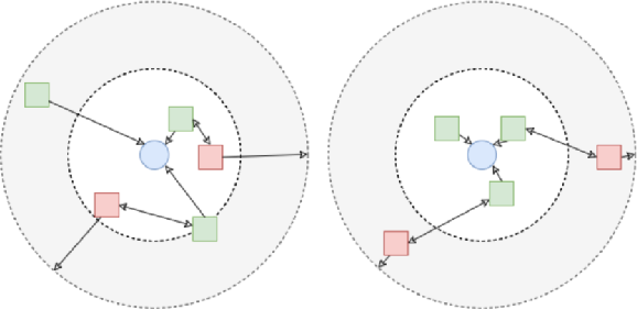 Figure 1 for Loss Aversion in Recommender Systems: Utilizing Negative User Preference to Improve Recommendation Quality