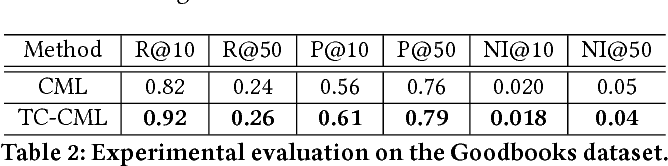 Figure 3 for Loss Aversion in Recommender Systems: Utilizing Negative User Preference to Improve Recommendation Quality
