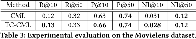 Figure 4 for Loss Aversion in Recommender Systems: Utilizing Negative User Preference to Improve Recommendation Quality