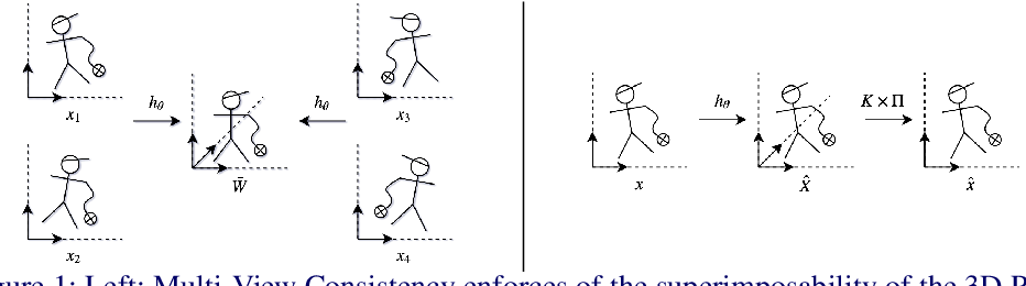 Figure 1 for Weakly-Supervised 3D Pose Estimation from a Single Image using Multi-View Consistency