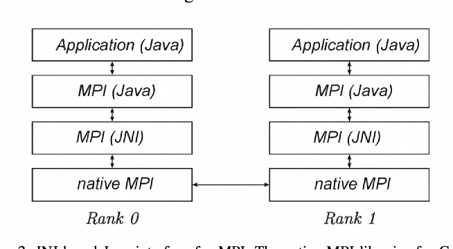Parallel high-performance applications with MPI2Java - A
