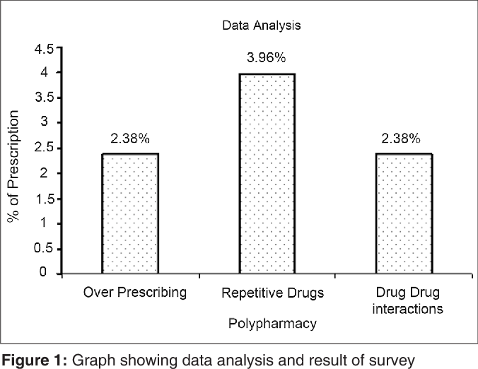 Figure 1: Graph showing data analysis and result of survey