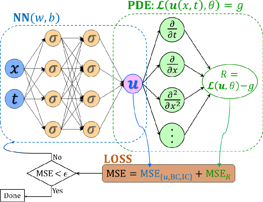 Figure 1 for PPINN: Parareal Physics-Informed Neural Network for time-dependent PDEs