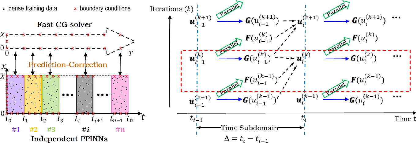 Figure 3 for PPINN: Parareal Physics-Informed Neural Network for time-dependent PDEs