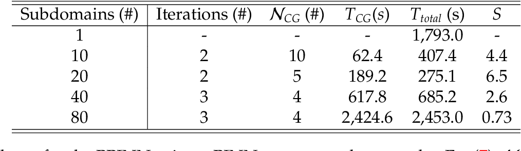 Figure 2 for PPINN: Parareal Physics-Informed Neural Network for time-dependent PDEs