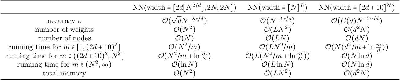 Figure 2 for Nonlinear Approximation via Compositions