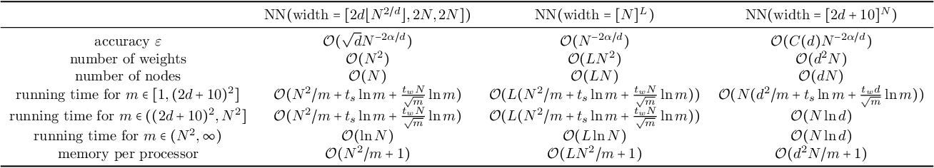 Figure 4 for Nonlinear Approximation via Compositions