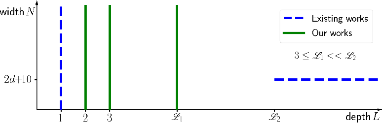 Figure 1 for Nonlinear Approximation via Compositions
