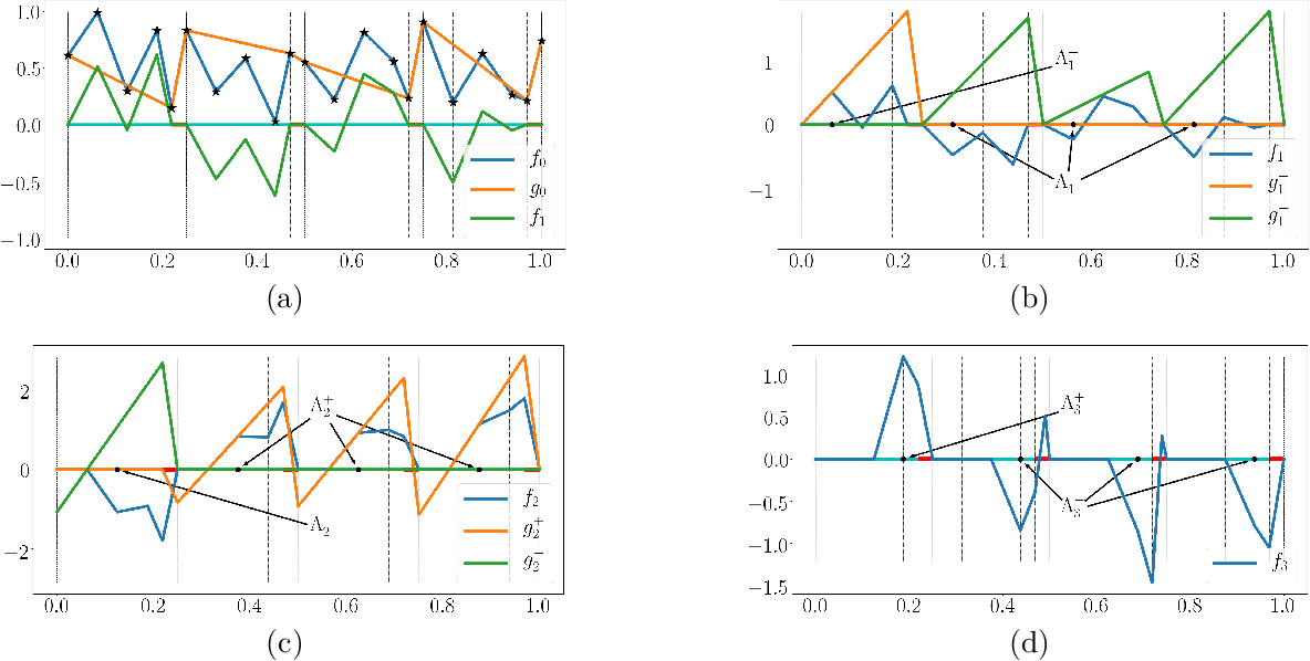 Figure 3 for Nonlinear Approximation via Compositions