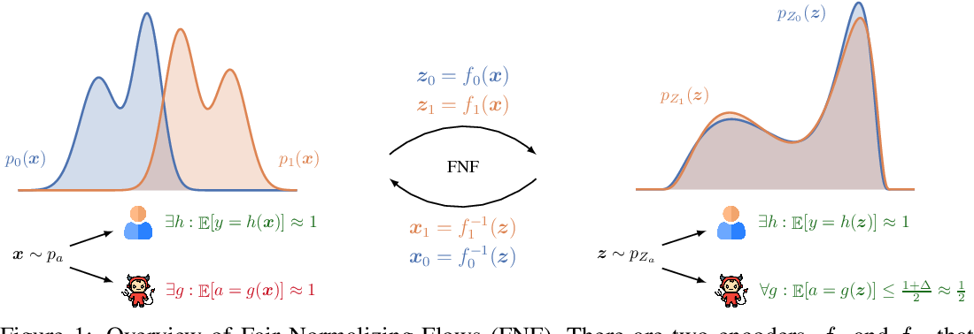 Figure 1 for Fair Normalizing Flows