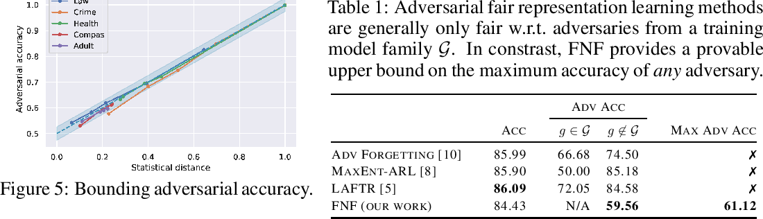 Figure 2 for Fair Normalizing Flows