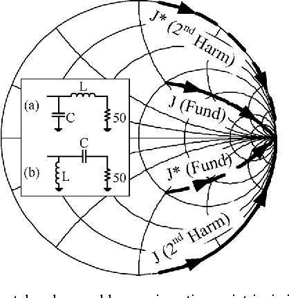 Integrated Design Of A Class J Power Amplifier