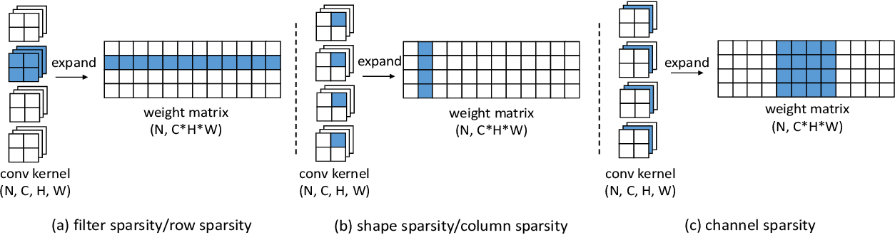 Figure 1 for Structured Pruning for Efficient ConvNets via Incremental Regularization
