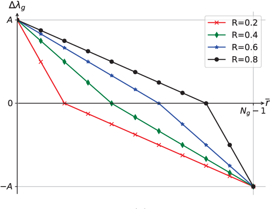 Figure 2 for Structured Pruning for Efficient ConvNets via Incremental Regularization