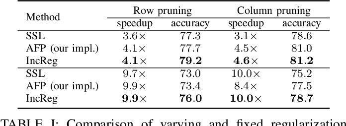 Figure 4 for Structured Pruning for Efficient ConvNets via Incremental Regularization