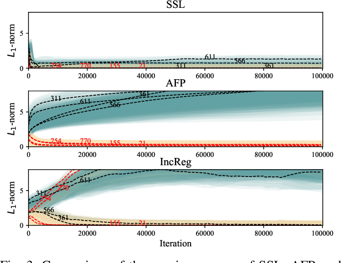 Figure 3 for Structured Pruning for Efficient ConvNets via Incremental Regularization