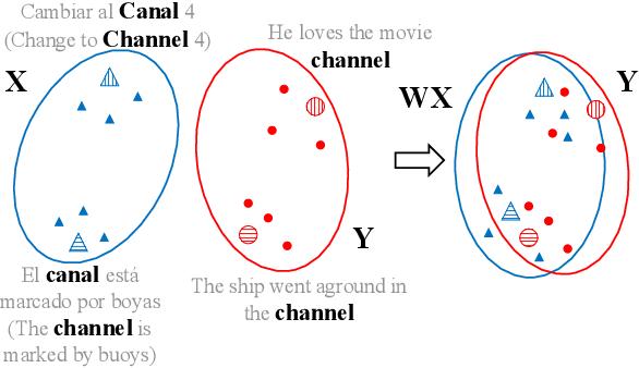 Figure 1 for Cross-Lingual BERT Transformation for Zero-Shot Dependency Parsing