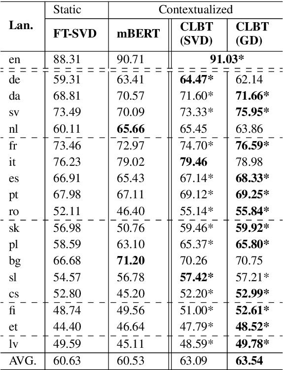 Figure 2 for Cross-Lingual BERT Transformation for Zero-Shot Dependency Parsing