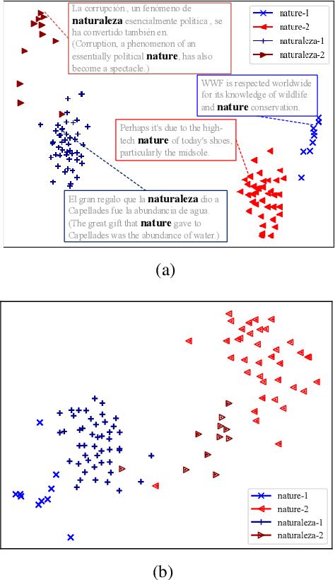Figure 4 for Cross-Lingual BERT Transformation for Zero-Shot Dependency Parsing