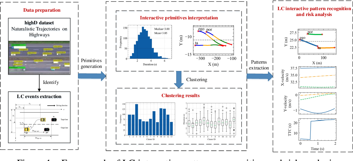 Figure 1 for V2V Spatiotemporal Interactive Pattern Recognition and Risk Analysis in Lane Changes