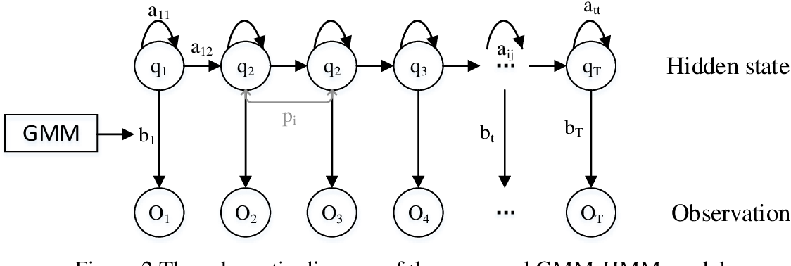 Figure 3 for V2V Spatiotemporal Interactive Pattern Recognition and Risk Analysis in Lane Changes