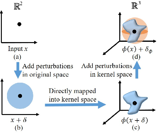 Figure 2 for Fast and Scalable Adversarial Training of Kernel SVM via Doubly Stochastic Gradients