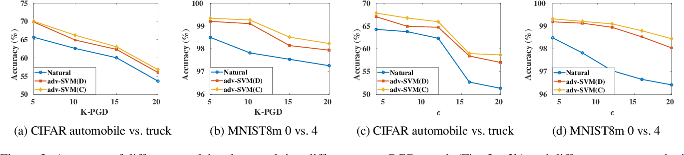 Figure 3 for Fast and Scalable Adversarial Training of Kernel SVM via Doubly Stochastic Gradients
