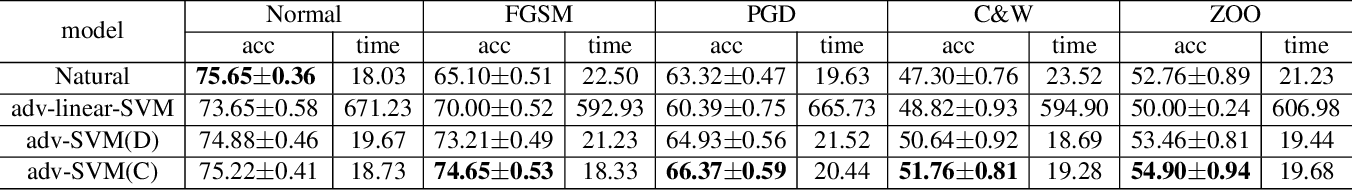 Figure 4 for Fast and Scalable Adversarial Training of Kernel SVM via Doubly Stochastic Gradients