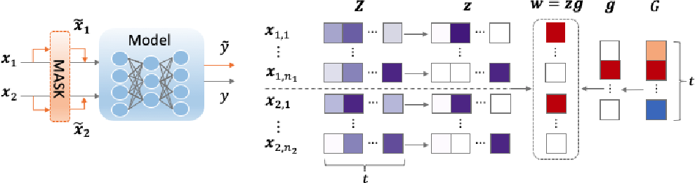 Figure 3 for Explaining Neural Network Predictions on Sentence Pairs via Learning Word-Group Masks