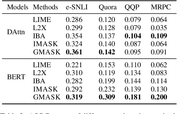Figure 4 for Explaining Neural Network Predictions on Sentence Pairs via Learning Word-Group Masks