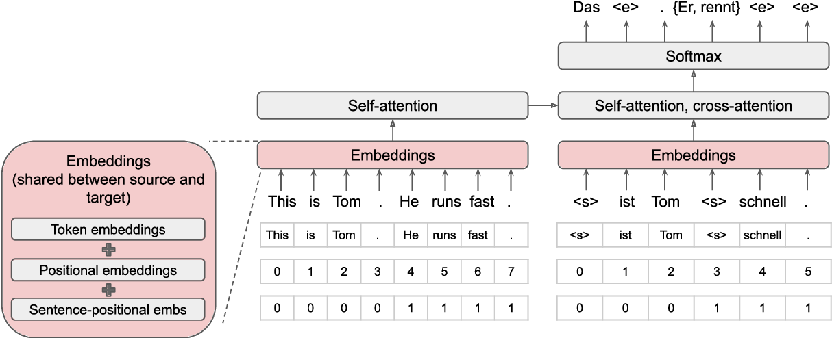 Figure 1 for Big Bidirectional Insertion Representations for Documents