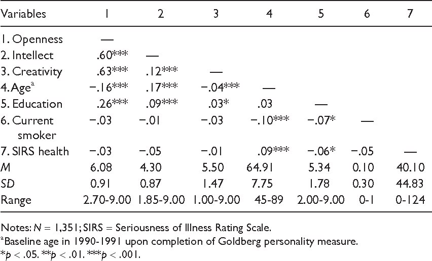 Openness to experience and mortality in men: analysis of