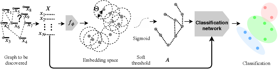 Figure 1 for Latent Patient Network Learning for Automatic Diagnosis