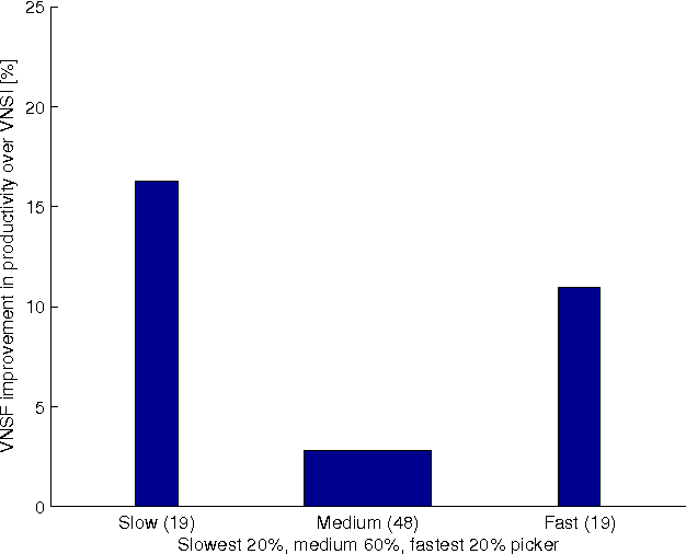 Figure 4: Change in average productivity by picker category. 7.4h minimum time to qualify, 20 pickers