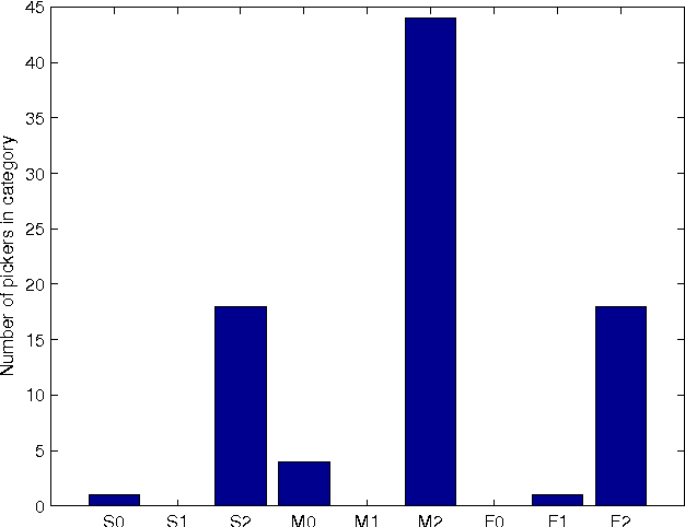 Figure 6: Picker categories after final assignment. 7.4h minimum time to qualify, an average of 20 pickers per virtual day for a total of 86 qualifying pickers in the experiment.