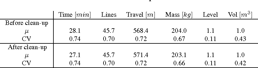 Table 2: Mean values and coefficients of variation per batch before and after data cleaning.