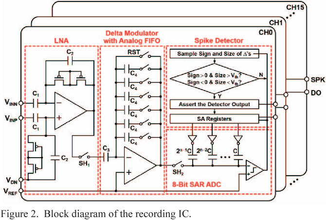 Figure 2 from A 0 5-V sub-μW/channel neural recording IC with delta
