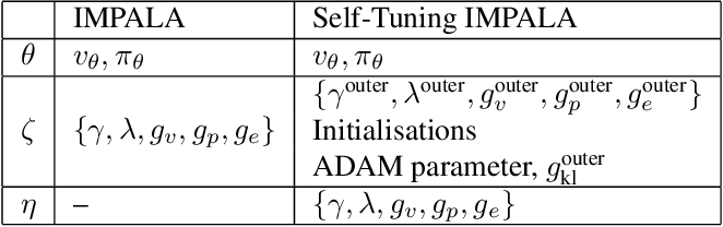 Figure 1 for Self-Tuning Deep Reinforcement Learning