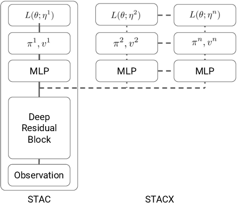 Figure 2 for Self-Tuning Deep Reinforcement Learning