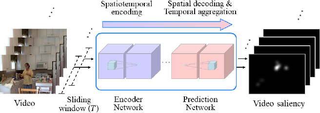 Figure 1 for TASED-Net: Temporally-Aggregating Spatial Encoder-Decoder Network for Video Saliency Detection