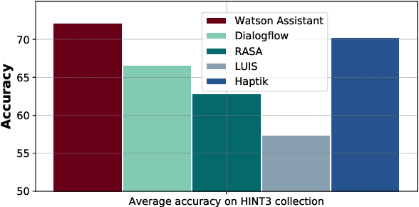 Figure 1 for Benchmarking Intent Detection for Task-Oriented Dialog Systems